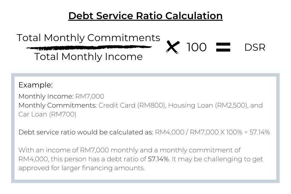 dsr-calculation